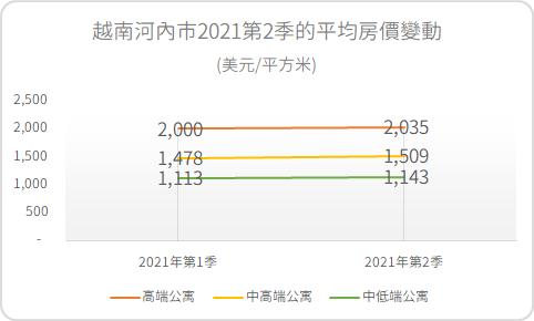 越南河內市2021年第2季的平均房價變動